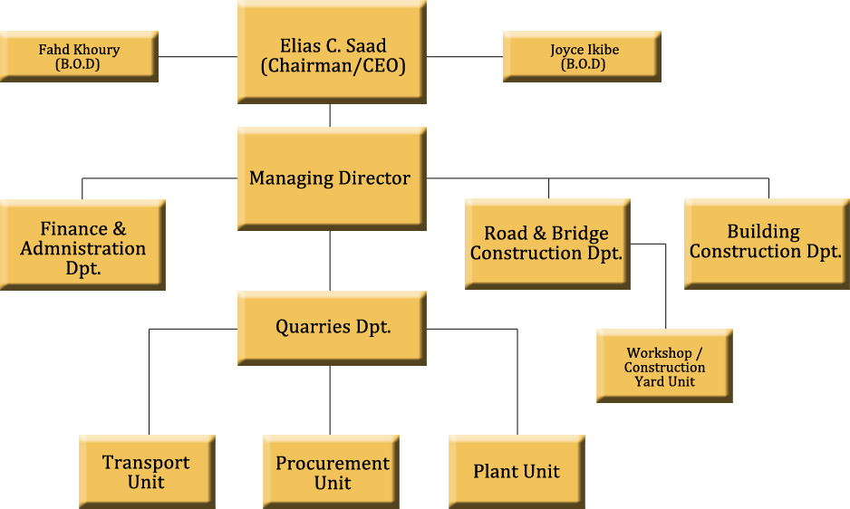 Ratcon Construction Company Organizational Chart